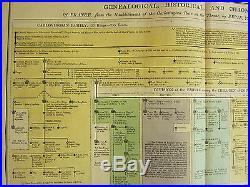 1813 Large Genealogical Historical Chart France Carlovingian Family Hugh Capet